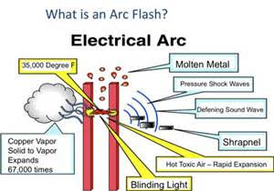 arc flash is a dangerous incident that can happen when an arcing fault  occurs between two phase bus bars, a phase bus bar and a neutral, or a  phase base bus
